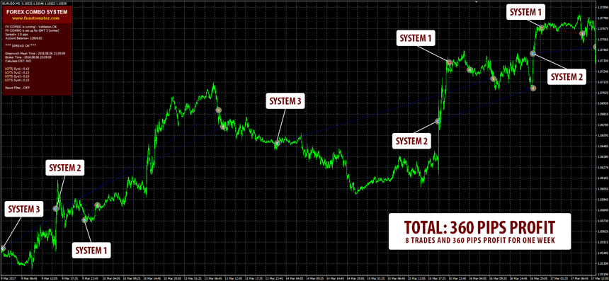 Forex Combo System Trades